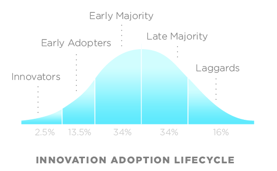 Adoption Cycle